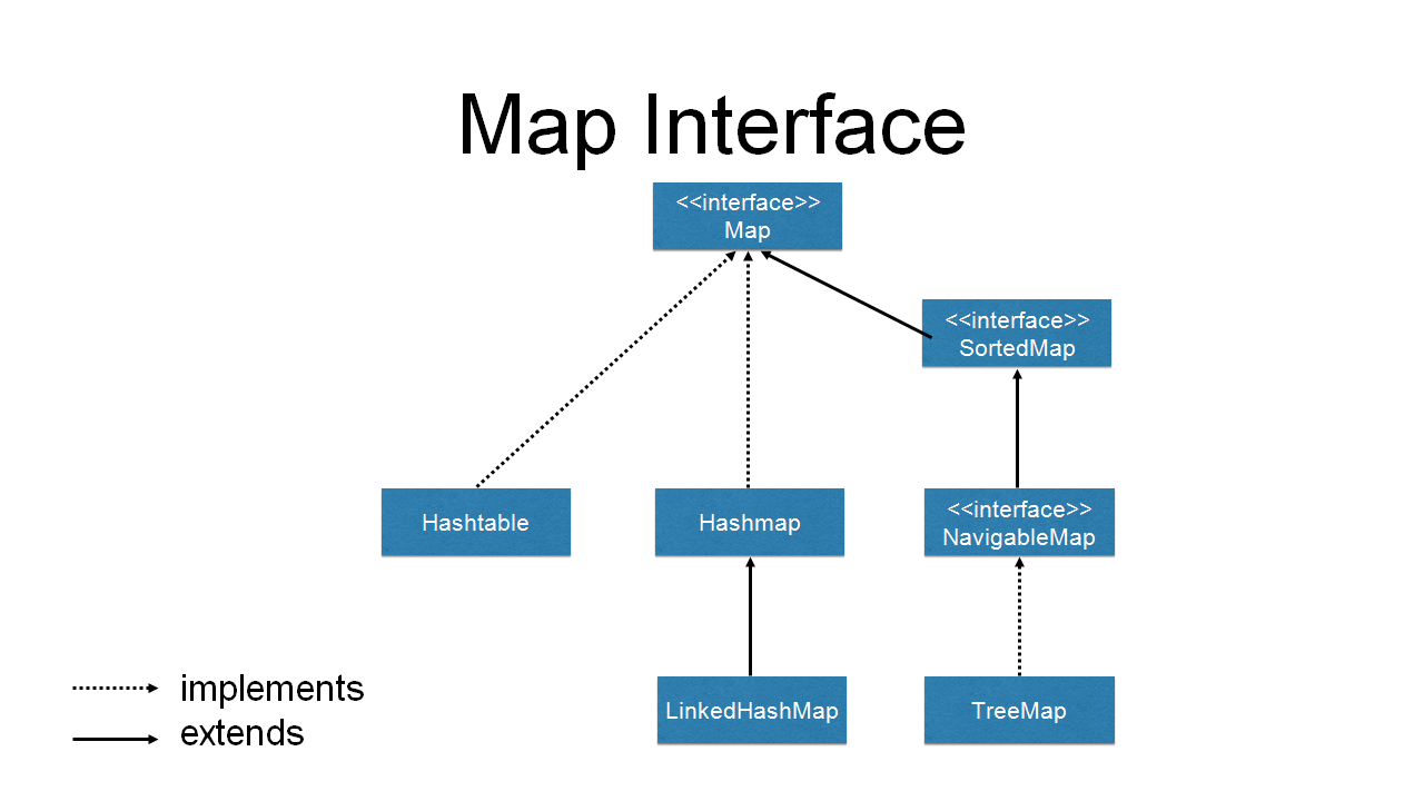 java map tutorial with Java Collections Framework on 2405332 Modern Houses In Minecraft 3 further 368620 Spirited Away Recreation Project also Gambar Peta Pulau Jawa Banten Jawa Barat Jawa Tengah Dan Jawa Timur additionally Seqmonk as well Vim.