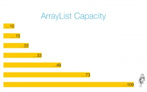 ArrayList Capacity