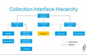 collection interface hierarchy