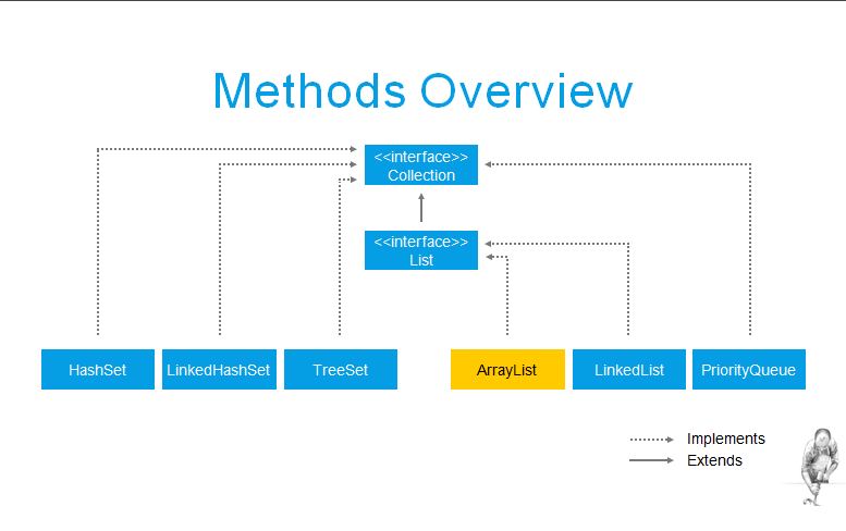 methods overview